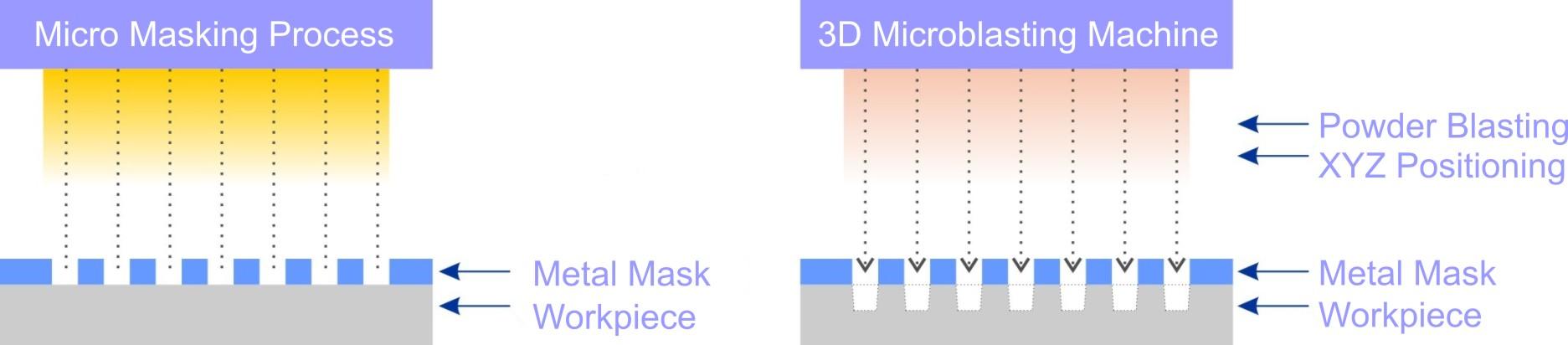 3D Microblasting Technology.jpg